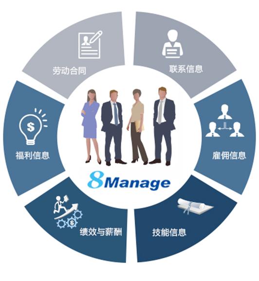 一体化管理软件